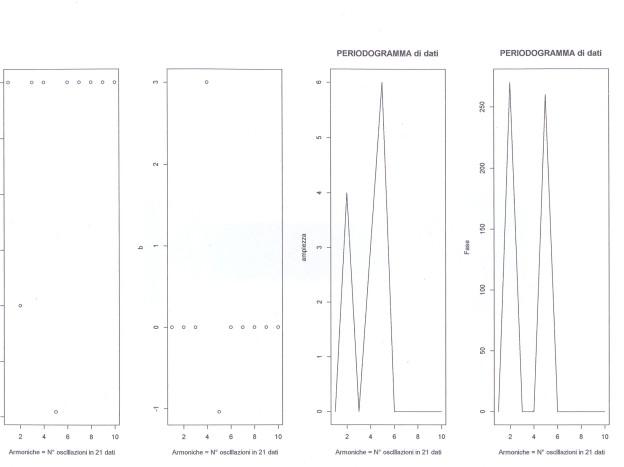 Il grafico è l'output della prima parte del programma relativo al periodogramma con R