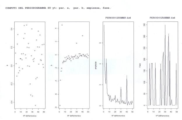 Output della seconda parte del programma esercitazione sul periodogramma con R