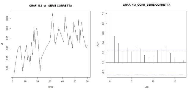 As1_Corr_graf